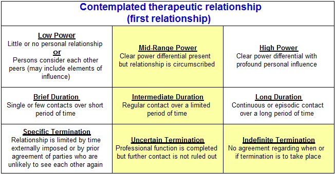 "dual relationships in counseling 5 responses to ""demystifying therapy: what are dual  here is a chart summarizing the different types of multiple relationships in psychotherapy and counseling."