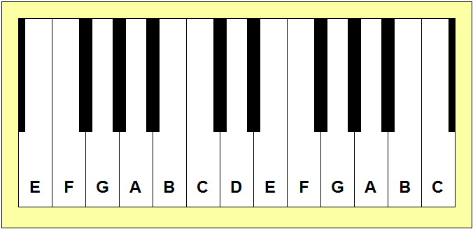 This Task May Seem Daunting Since There Are 88 Keys On A Standard Keyboard But The Good News Is That We Only Need To Associate Letter Names With White