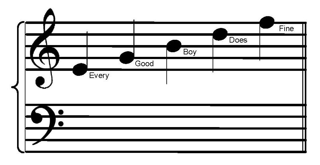 musical letter of the: